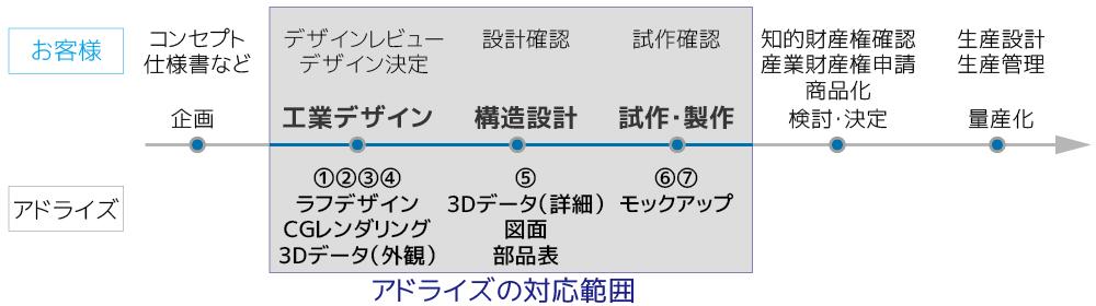 工業デザインの流れ(産業機械カバーのカスタム制作の流れ)